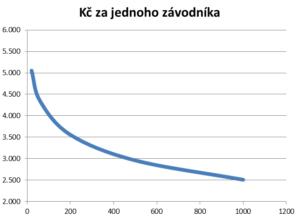 Cena za měření závodů s ORGSU se pohybuje od 5Kč do 2Kč za závodníka. Jednotková cena měření tedy klesá s počtem závodníků.